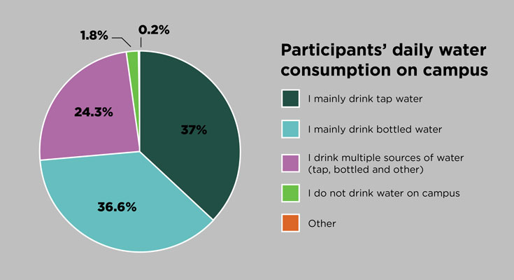 A pie chart that outlines survey participants' daily water consumption on campus. 37 percent indicated that they mainly drink tap water; 36.6 percent indicated that they mainly drink bottled water; 24.3 percent said that they drink from multiple sources, both bottled and tap; 1.8 percent responded that they do not drink water on campus; and .2 percent selected other.