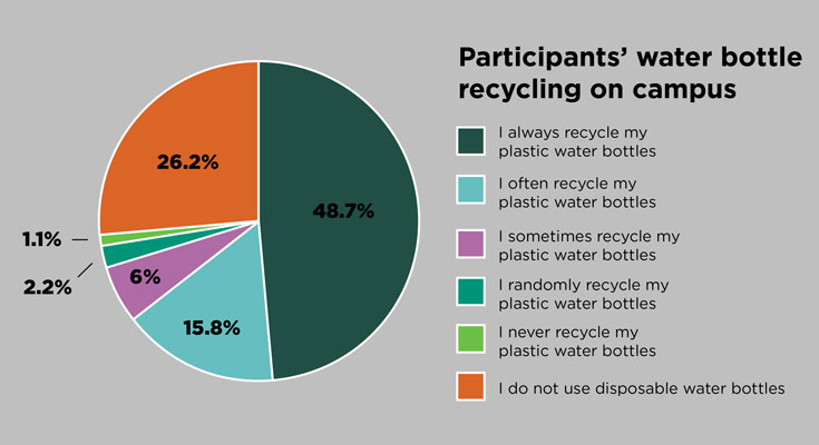 A pie chart that outlines survey participants' daily water bottle recycling habits on campus. 48.7 percent indicated that they always recycle plastic water bottles; 26.2 percent indicated that they do not use disposable water bottles; 15.8 percent said that they often recycle plastic water bottles; 6 percent responded that they sometimes recycle plastic water bottles; 2.2 percent responded that they randomly recycle plastic water bottles; and 1.1 percent indicated that they never recycle plastic water bottles.