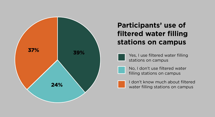 A pie chart that outlines survey participants' use of filtered water filling stations on campus. 39 percent indicated that they use filtered water filling stations on campus; 37 percent responded that they do not know much about filtered water filling stations on campus; and 24 percent said that they do not use filtered water filling stations on campus.